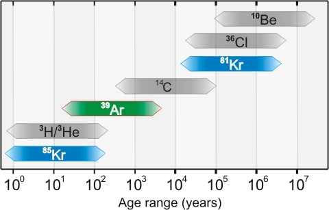 Dating Ranges of Radioactive Isotopes