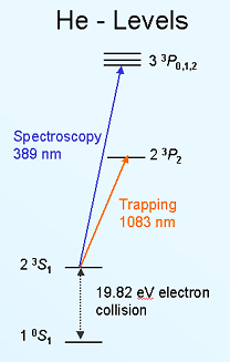 Helium Level Scheme