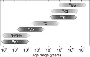 Geological Ae Ranges of tracer isotopes